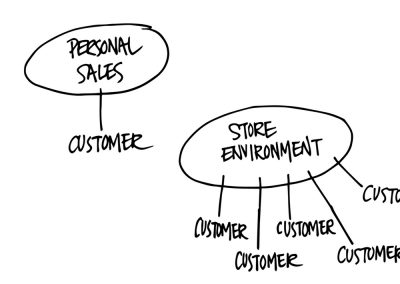 Employees vs. the store environment